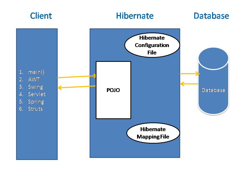 What is Hibernate Architecture