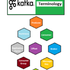 Apache Kafka Terminology or Keywords