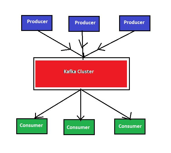 Kafka-Producers-Consumers