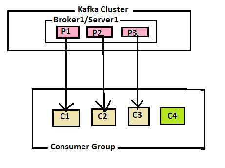 Kafka-Consumers-Consumers-Count-Greatar-Than-Partitions-Count