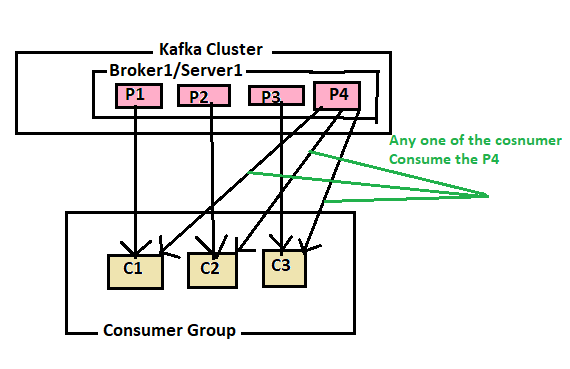 Kafka-Consumers-PartitionCount-Greatar-Than-Consumer-Count