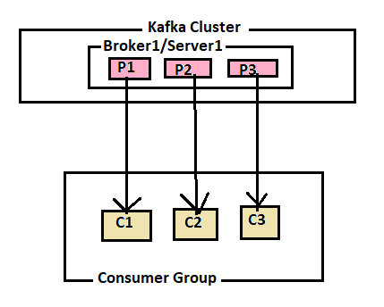 Kafka-Consumers-Partitions-Consumers-Equal