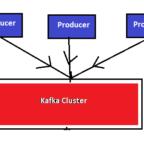 Apache Kafka Producer Console